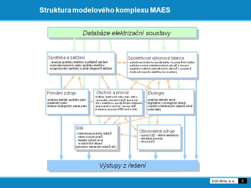 Struktura modelového komplexu MAES 5 EGÚ Brno, a. s.