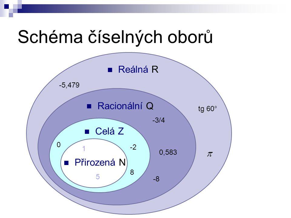 Schéma číselných oborů  Reálná R  Racionální Q  Celá Z  Přirozená N 1 5 0 -2 8 -3/4 0,583 -8 -5,479 tg 60°