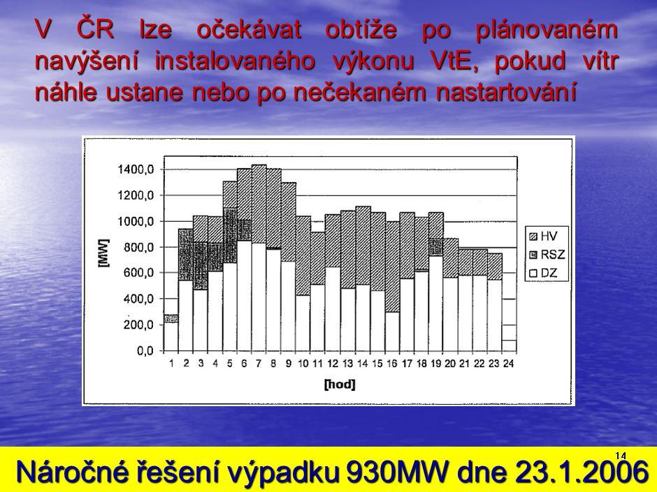Náročné řešení výpadku 930MW dne 23.1.2006 Náročné řešení výpadku 930MW dne 23.1.2006 14 V ČR lze očekávat obtíže po plánovaném navýšení instalovaného