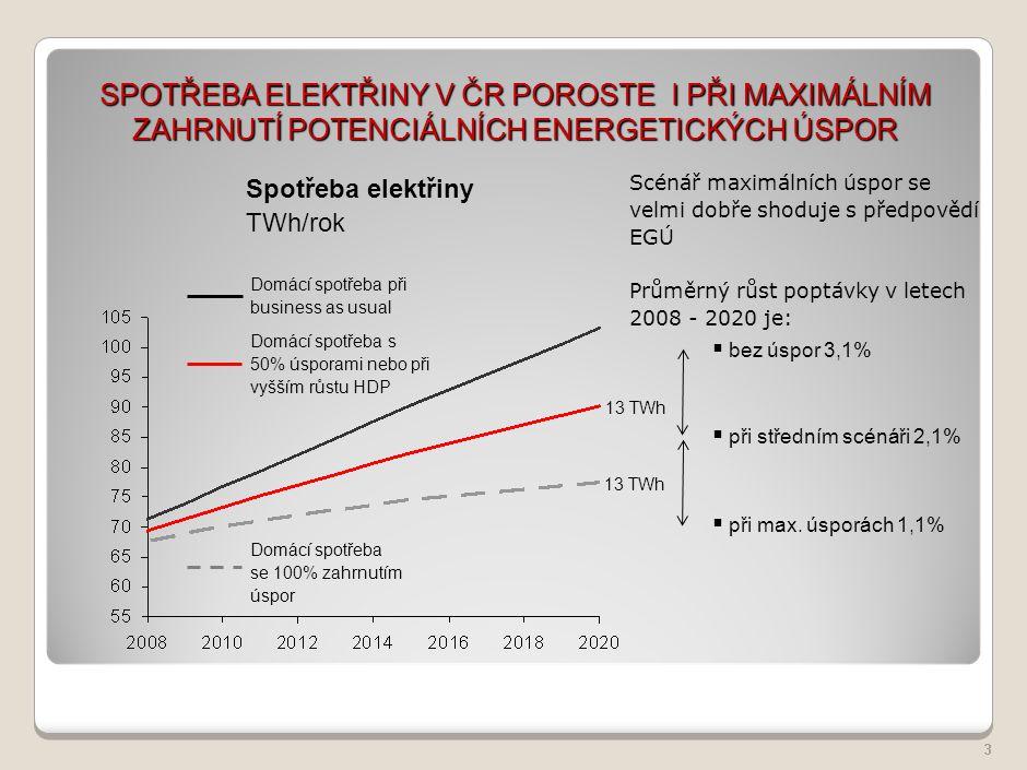 Energetický mix v roce 2005 Energetický mix v roce 2005 4 Česká republika využívá k výrobě elektřiny především uhlí, s dlouhodobým podílem na výrobě z více než 52%, druhým nejvýznamnějším zdrojem s podílem téměř 30% je jaderná energie