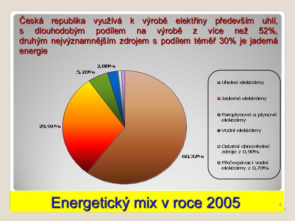 Energetický mix v roce 2005 Energetický mix v roce 2005 4 Česká republika využívá k výrobě elektřiny především uhlí, s dlouhodobým podílem na výrobě z