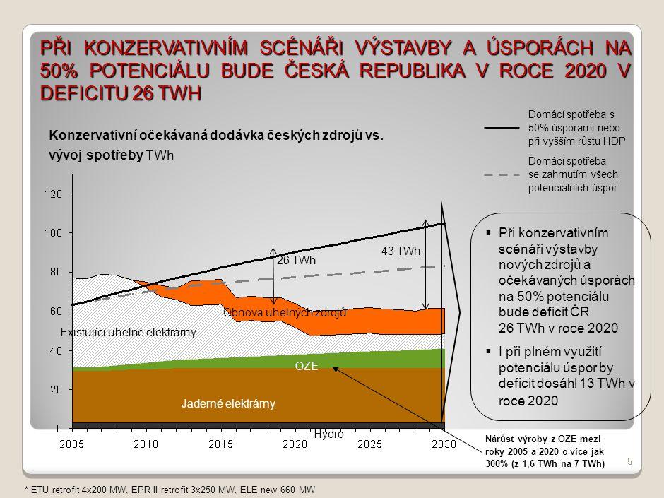 PŘI KONZERVATIVNÍM SCÉNÁŘI VÝSTAVBY A ÚSPORÁCH NA 50% POTENCIÁLU BUDE ČESKÁ REPUBLIKA V ROCE 2020 V DEFICITU 26 TWH 5 OZE Jaderné elektrárny Existujíc