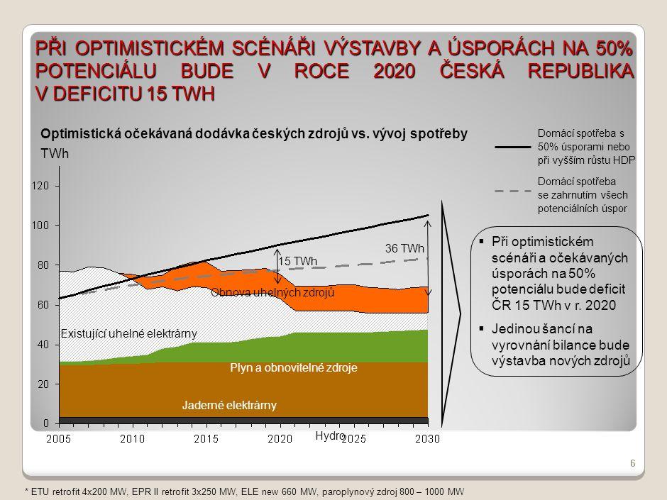 PŘI OPTIMISTICKÉM SCÉNÁŘI VÝSTAVBY A ÚSPORÁCH NA 50% POTENCIÁLU BUDE V ROCE 2020 ČESKÁ REPUBLIKA V DEFICITU 15 TWH 6 Plyn a obnovitelné zdroje Jaderné