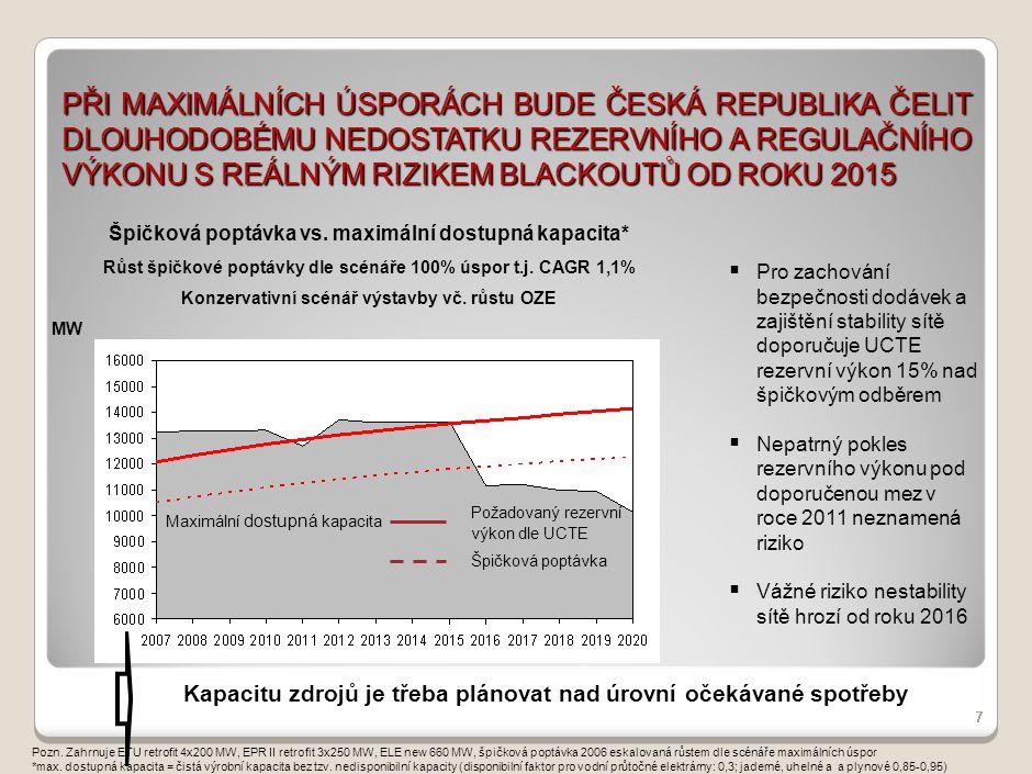 PŘI ÚSPORÁCH NA POLOVINĚ POTENCIÁLU BUDE ČESKÁ REPUBLIKA ČELIT DLOUHODOBÉMU NEDOSTATKU REZERVNÍHO A REGULAČNÍHO VÝKONU UŽ OD ROKU 2010 8 Pozn.