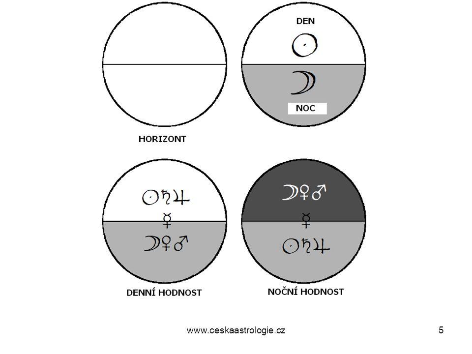 Maternus •Sledujte také, pokud je horoskop denní, kolik planet je v denní hodnosti a kolik planet má potěšení v noci.