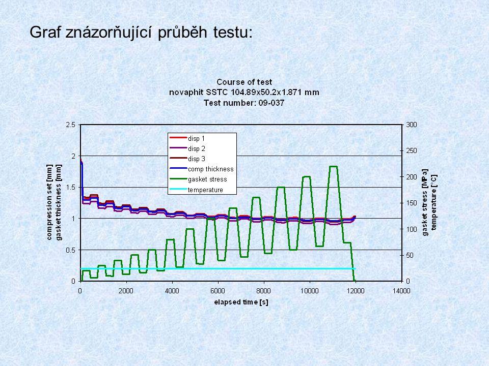 Graf znázorňující průběh testu: