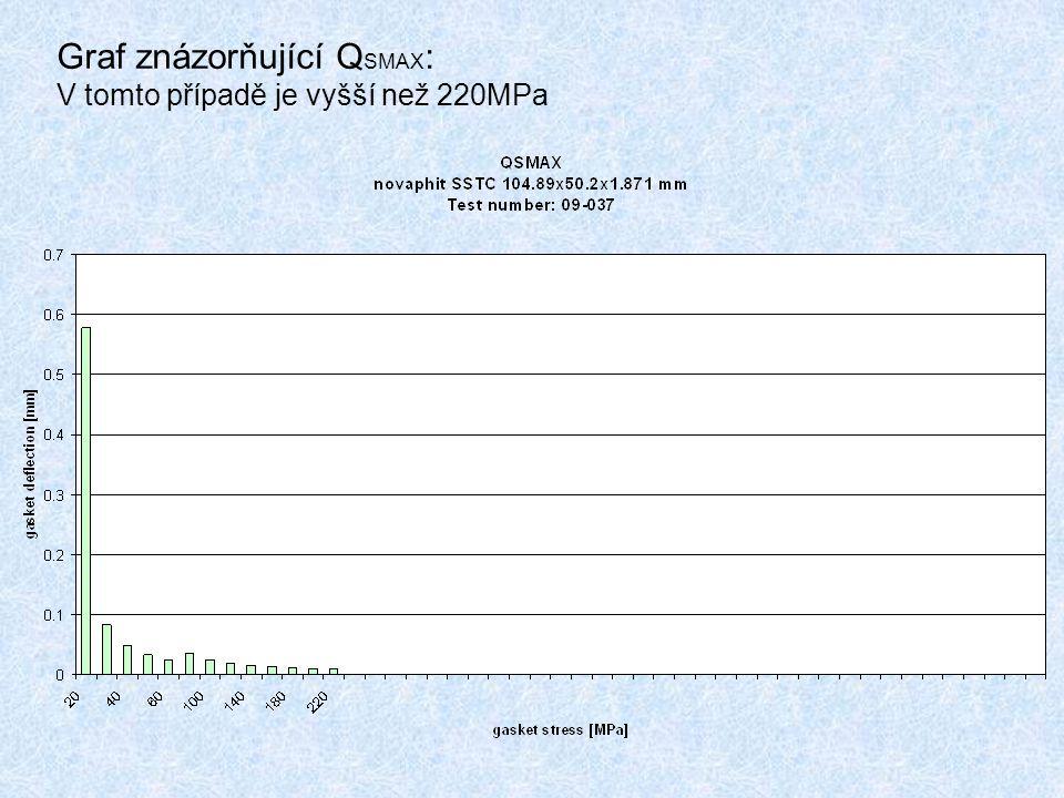 Graf znázorňující Q SMAX : V tomto případě je vyšší než 220MPa