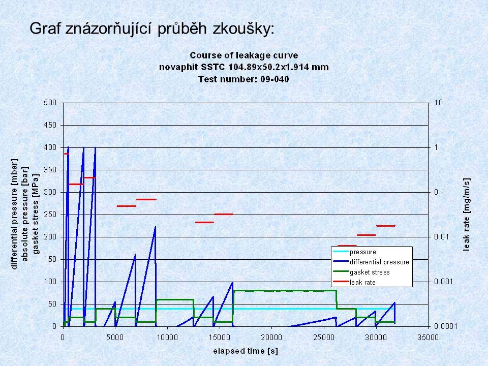 Graf znázorňující průběh zkoušky: