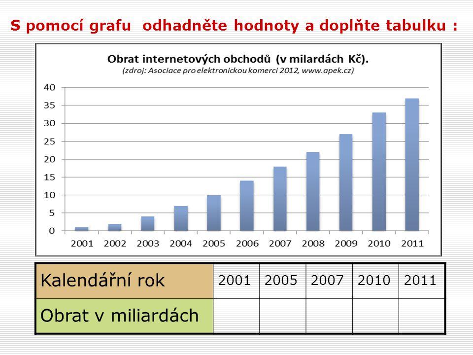 S pomocí grafu odhadněte hodnoty a doplňte tabulku : Kalendářní rok 20012005200720102011 Obrat v miliardách