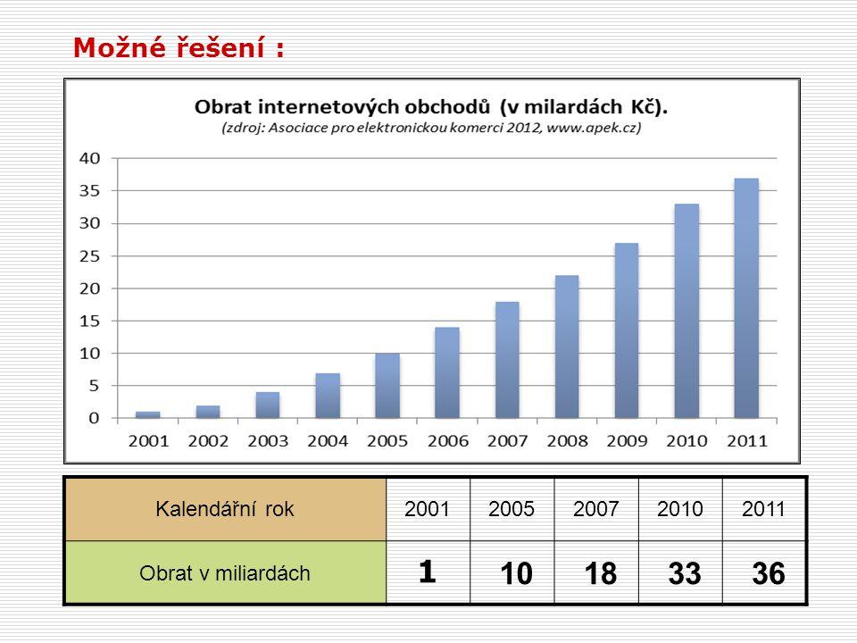 Možné řešení : Kalendářní rok20012005200720102011 Obrat v miliardách 1 10 18 33 36