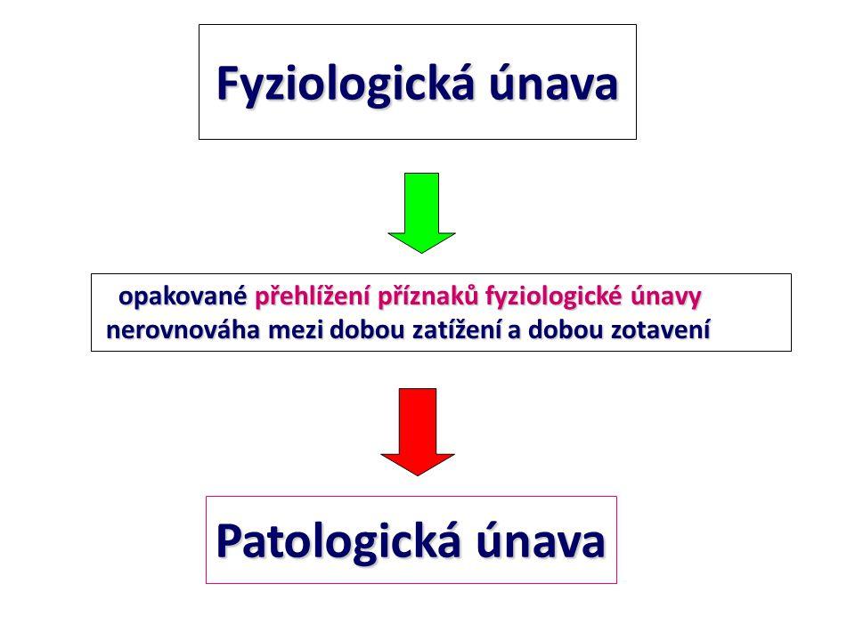 Fyziologická únava Patologická únava opakované přehlížení příznaků fyziologické únavy opakované přehlížení příznaků fyziologické únavy nerovnováha mez