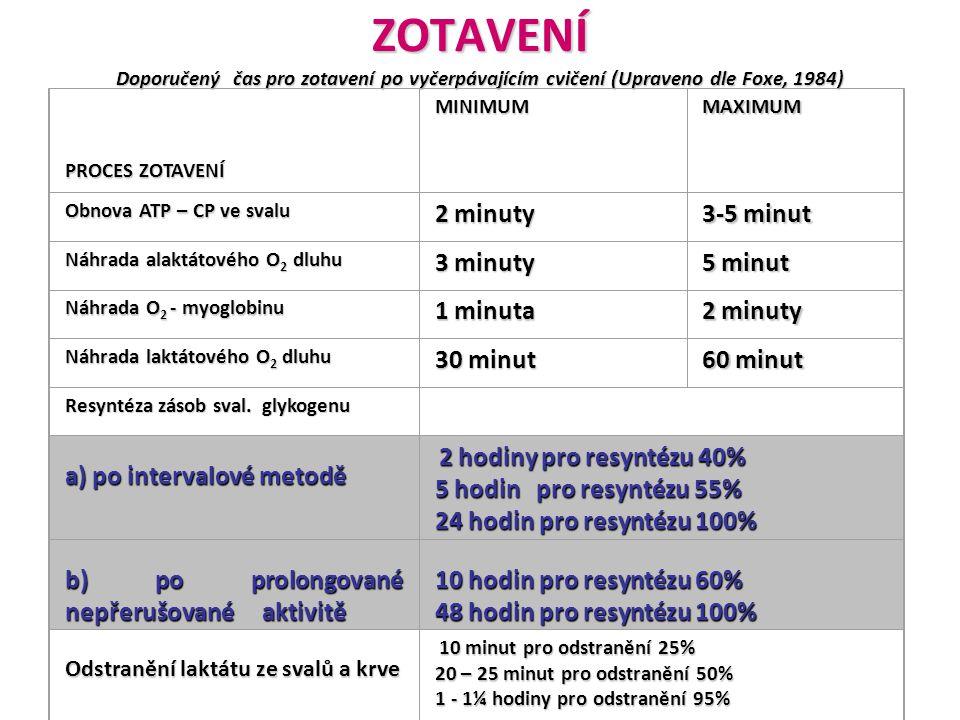 ZOTAVENÍ Doporučený čas pro zotavení po vyčerpávajícím cvičení (Upraveno dle Foxe, 1984) PROCES ZOTAVENÍ MINIMUMMAXIMUM Obnova ATP – CP ve svalu 2 min