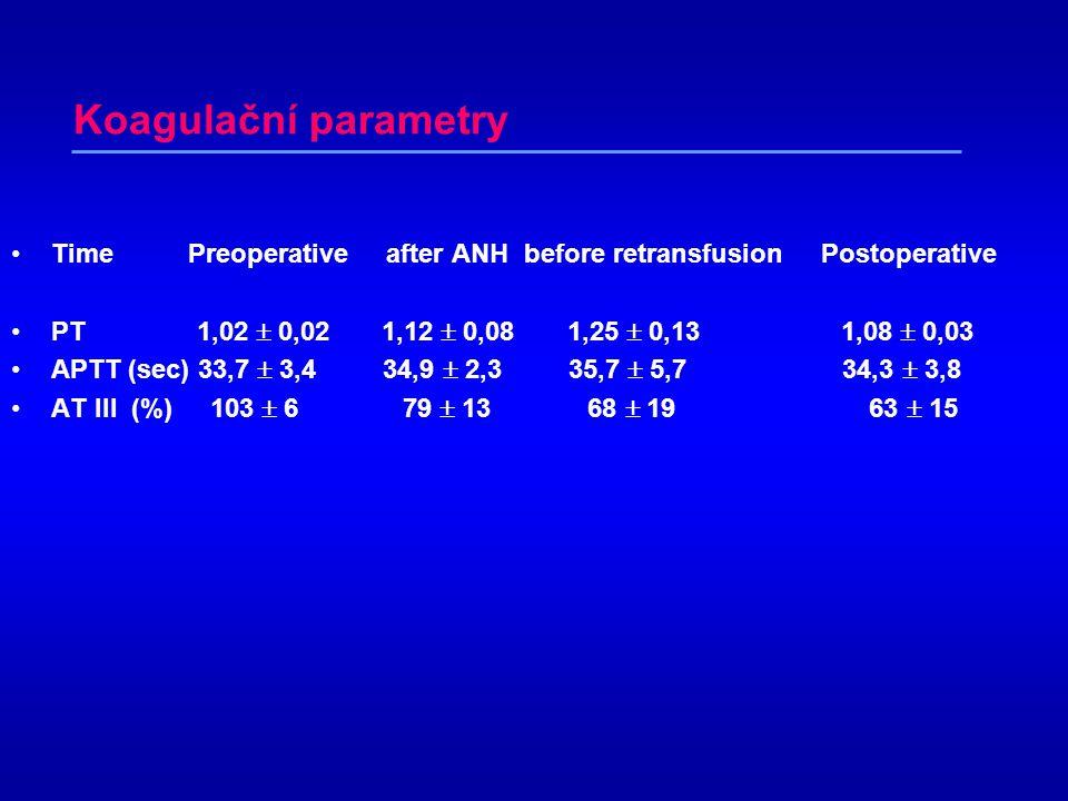 Výsledky •peroperační diuréza 354 ml •pooperačně přechodná elevace jaterních enzymů •u všech nemocných provedena extubace první pooperační den •nebyla