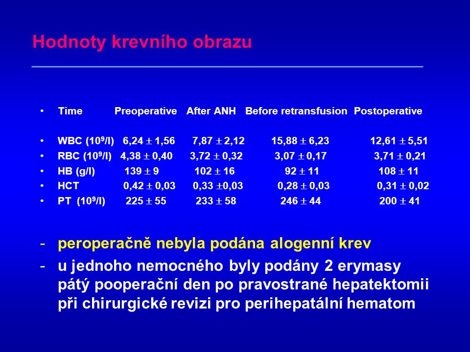 Koagulační parametry •Time Preoperative after ANH before retransfusion Postoperative •PT 1,02  0,02 1,12  0,08 1,25  0,13 1,08  0,03 •APTT (sec) 33,7  3,4 34,9  2,3 35,7  5,7 34,3  3,8 •AT III (%) 103  6 79  13 68  19 63  15