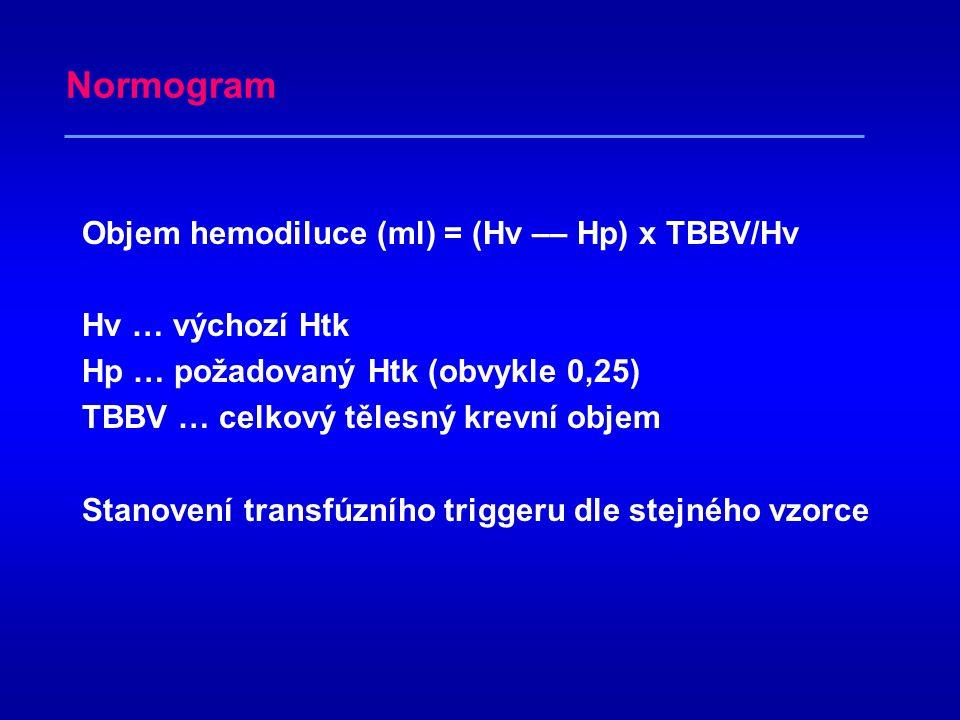 Normogram Objem hemodiluce (ml) = (Hv –– Hp) x TBBV/Hv Hv … výchozí Htk Hp … požadovaný Htk (obvykle 0,25) TBBV … celkový tělesný krevní objem Stanovení transfúzního triggeru dle stejného vzorce