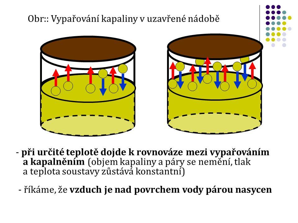 Obr:: Vypařování kapaliny v uzavřené nádobě - při určité teplotě dojde k rovnováze mezi vypařováním a kapalněním (objem kapaliny a páry se nemění, tla