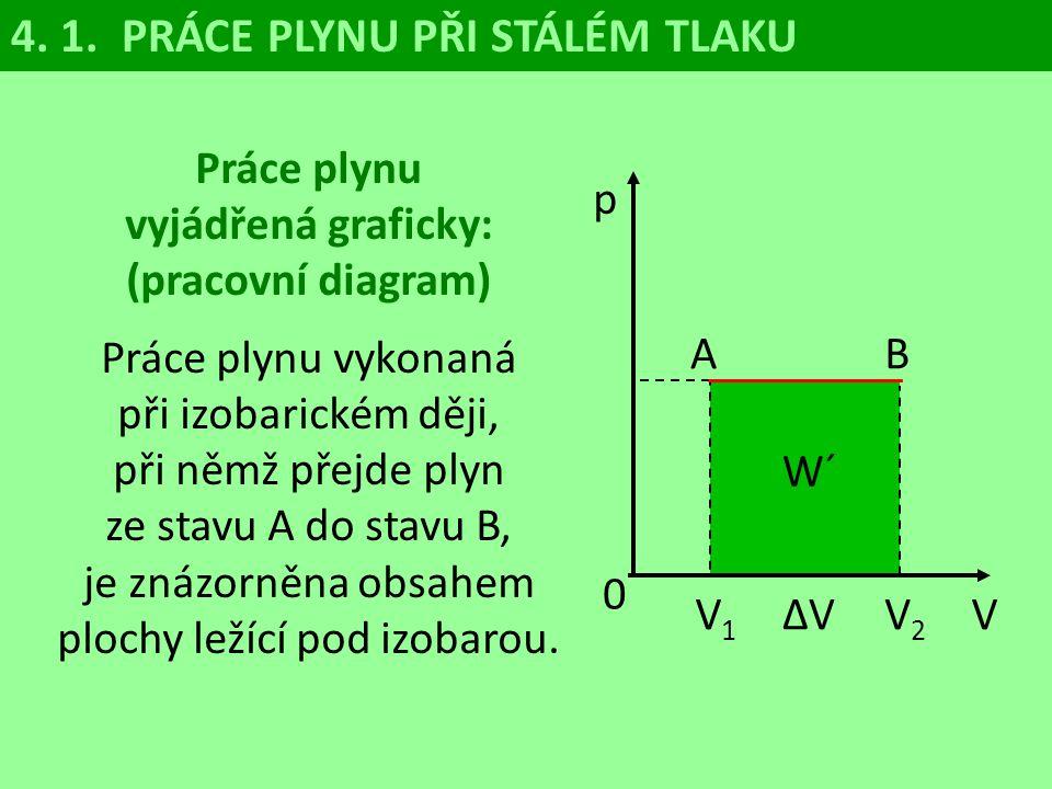 p V 0 V1V1 ∆V V2V2 p1p1 p 12 p2p2 A B 4. 1. PRÁCE PLYNU PŘI PROMĚNNÉM TLAKU