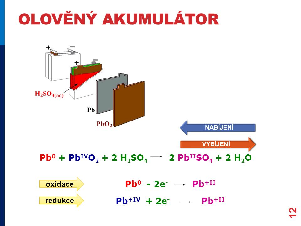 OLOVĚNÝ AKUMULÁTOR 12 Pb 0 + Pb IV O 2 + 2 H 2 SO 4 2 Pb II SO 4 + 2 H 2 O Pb 0 - 2e - Pb +II Pb +IV + 2e - Pb +II oxidace redukce VYBÍJENÍ NABÍJENÍ