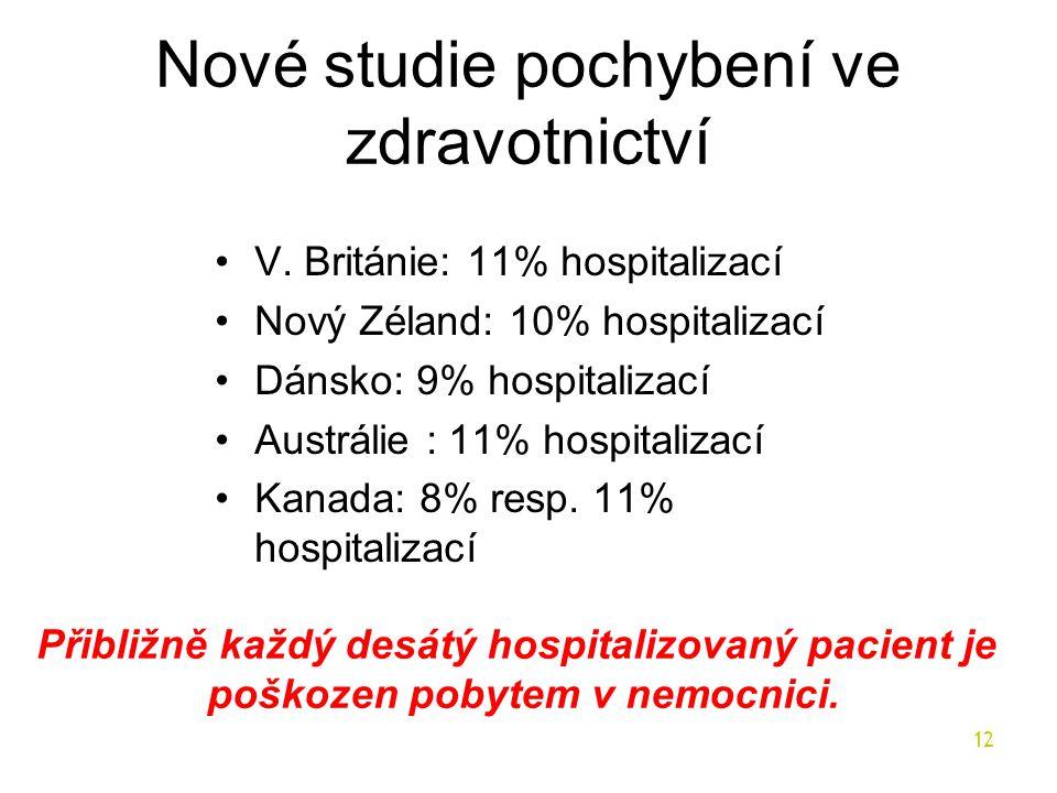 Nové studie pochybení ve zdravotnictví •V. Británie: 11% hospitalizací •Nový Zéland: 10% hospitalizací •Dánsko: 9% hospitalizací •Austrálie : 11% hosp