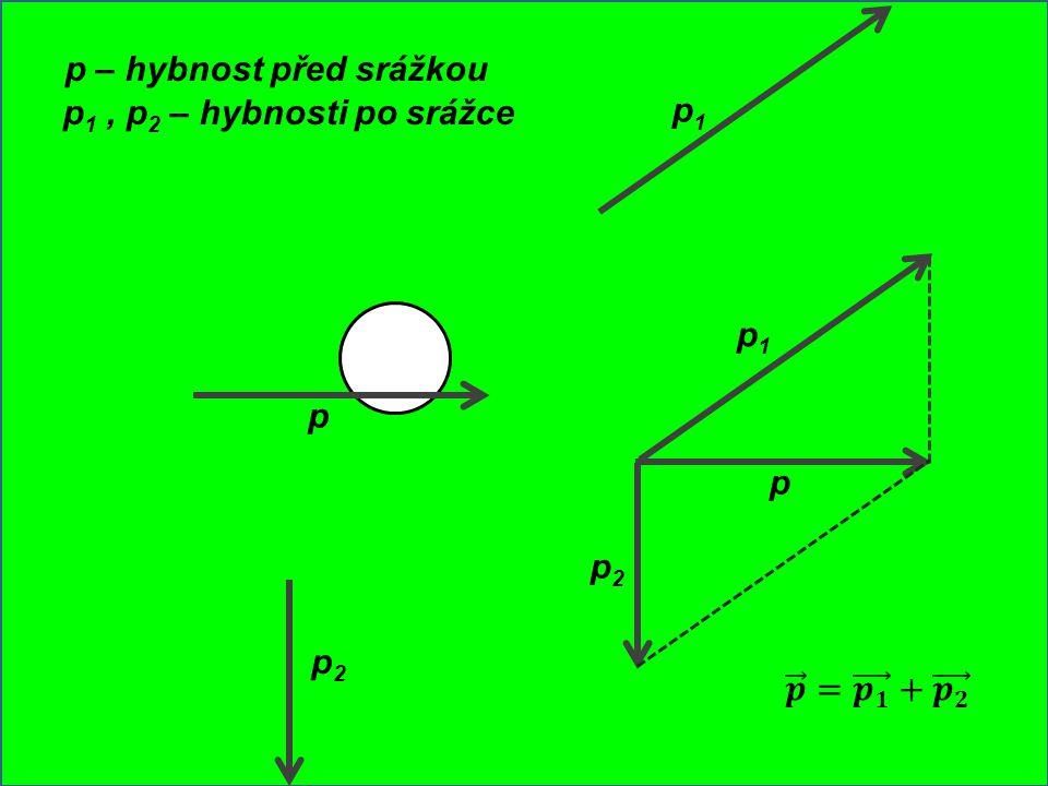 p p – hybnost před srážkou p2p2 p1p1 p 1, p 2 – hybnosti po srážce p p2p2 p1p1
