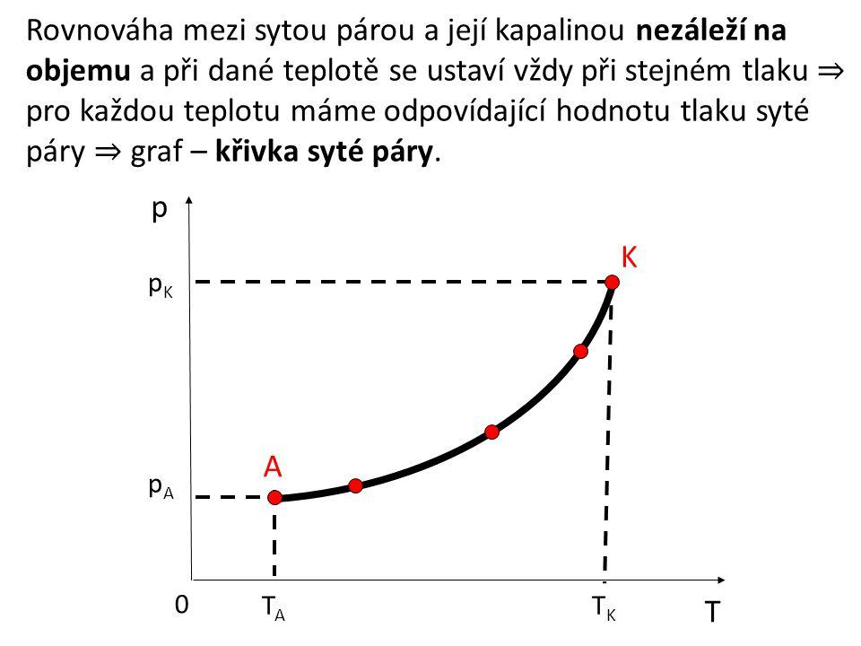 Rovnováha mezi sytou párou a její kapalinou nezáleží na objemu a při dané teplotě se ustaví vždy při stejném tlaku ⇒ pro každou teplotu máme odpovídaj