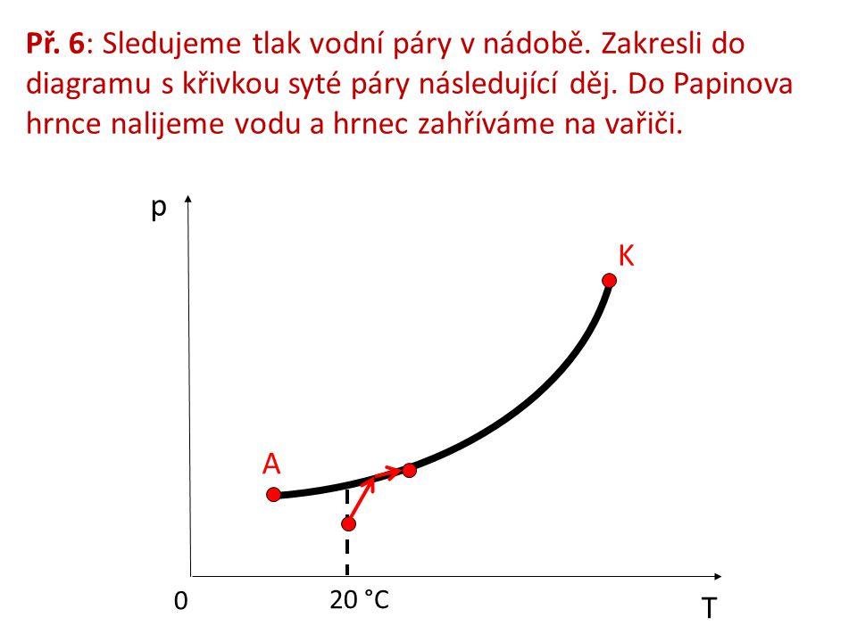 Př. 6: Sledujeme tlak vodní páry v nádobě. Zakresli do diagramu s křivkou syté páry následující děj. Do Papinova hrnce nalijeme vodu a hrnec zahříváme