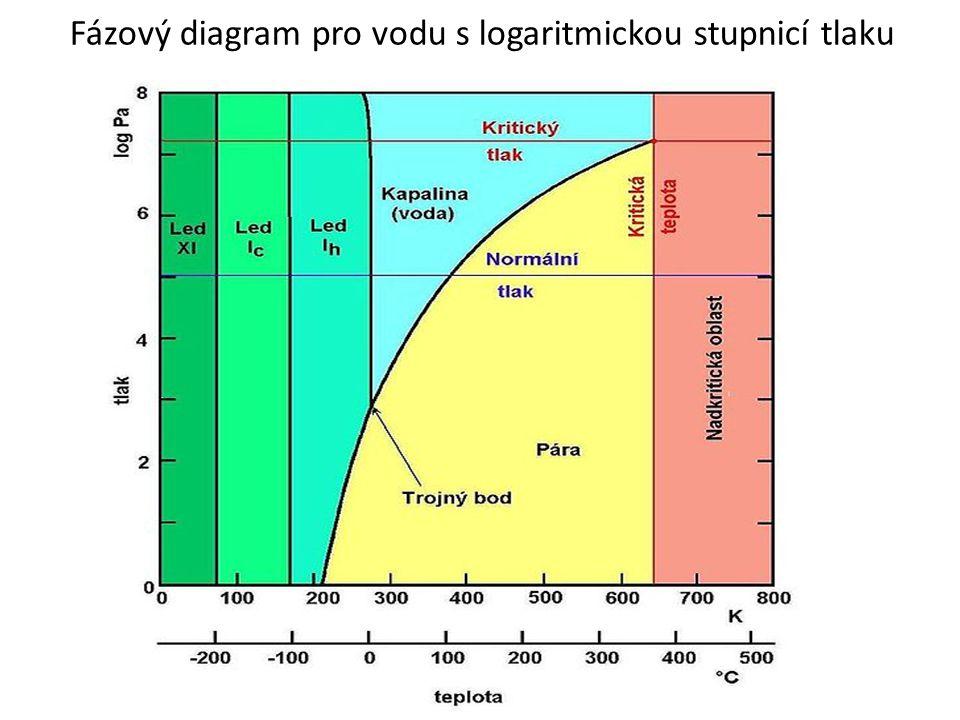 Fázový diagram pro vodu s logaritmickou stupnicí tlaku
