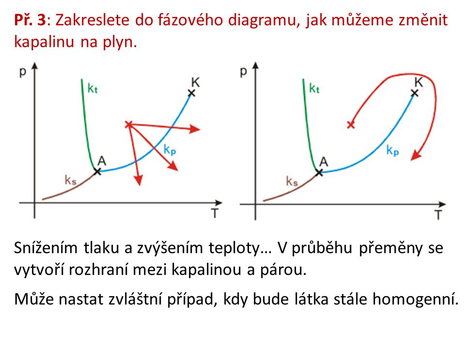 Př. 3: Zakreslete do fázového diagramu, jak můžeme změnit kapalinu na plyn. Snížením tlaku a zvýšením teploty… V průběhu přeměny se vytvoří rozhraní m
