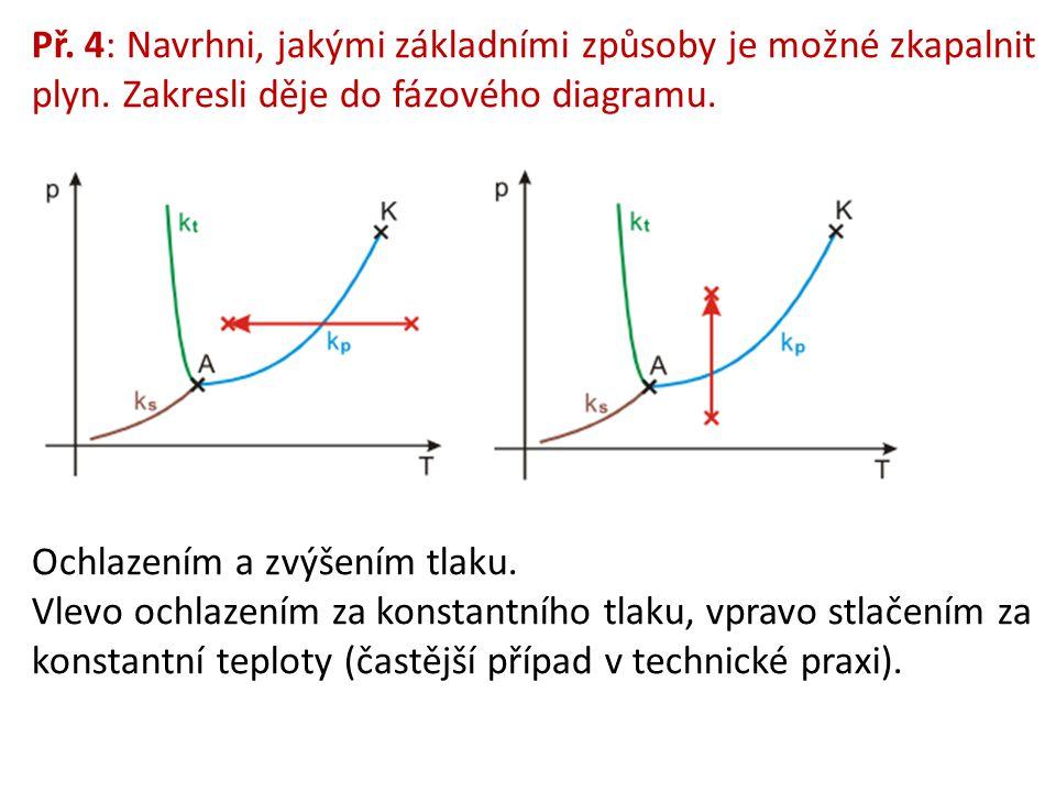 Př. 4: Navrhni, jakými základními způsoby je možné zkapalnit plyn. Zakresli děje do fázového diagramu. Ochlazením a zvýšením tlaku. Vlevo ochlazením z