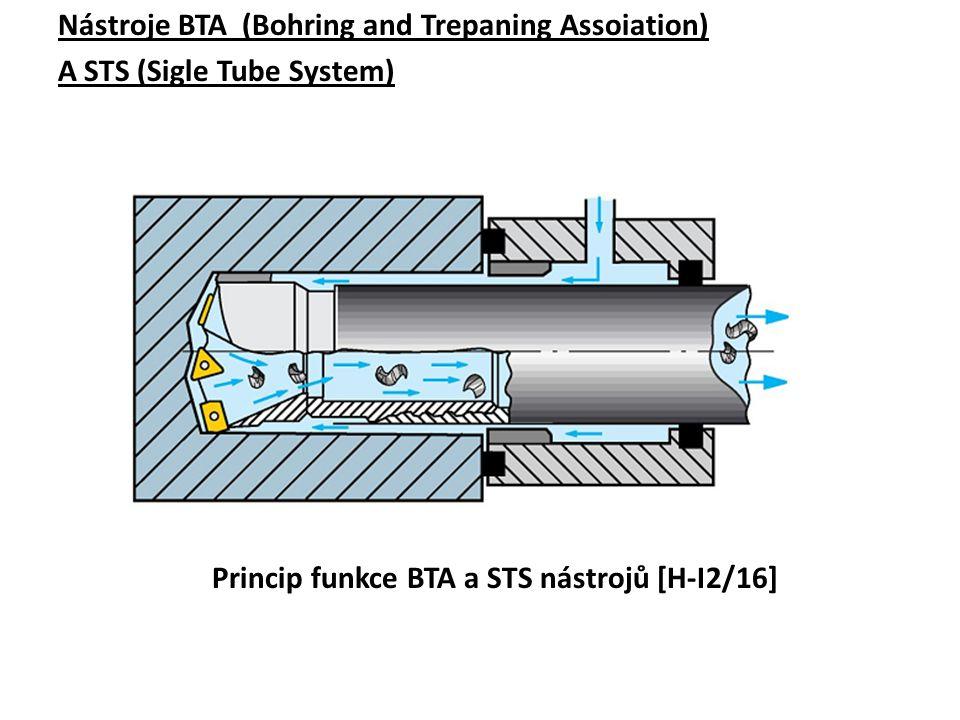 Nástroje BTA (Bohring and Trepaning Assoiation) A STS (Sigle Tube System) Princip funkce BTA a STS nástrojů [H-I2/16]