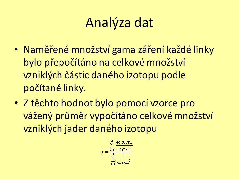 Analýza dat • Naměřené množství gama záření každé linky bylo přepočítáno na celkové množství vzniklých částic daného izotopu podle počítané linky.