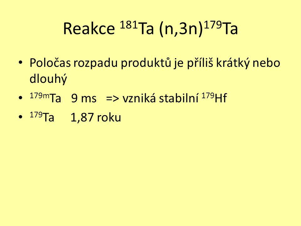 Reakce 181 Ta (n,3n) 179 Ta • Poločas rozpadu produktů je příliš krátký nebo dlouhý • 179m Ta 9 ms => vzniká stabilní 179 Hf • 179 Ta 1,87 roku