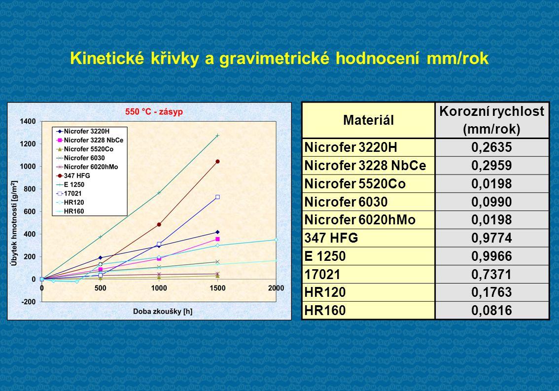 Kinetické křivky a gravimetrické hodnocení mm/rok Materiál Korozní rychlost (mm/rok) Nicrofer 3220H0,2635 Nicrofer 3228 NbCe0,2959 Nicrofer 5520Co0,0198 Nicrofer 60300,0990 Nicrofer 6020hMo0,0198 347 HFG0,9774 E 12500,9966 170210,7371 HR1200,1763 HR1600,0816