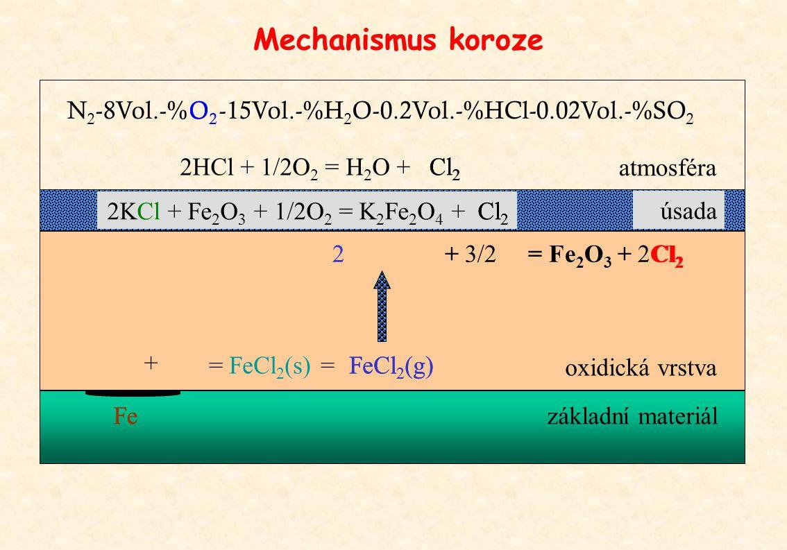Mechanismus koroze 2HCl + 1/2O 2 = H 2 O + 2KCl + Fe 2 O 3 + 1/2O 2 = K 2 Fe 2 O 4 + 2 + 3/2 = Fe 2 O 3 + 2Cl 2 + základní materiál oxidická vrstva Cl 2 FeCl 2 (g) = FeCl 2 (s) = atmosféra úsada Cl 2 Fe N 2 -8Vol.-% O2O2 O2O2 -15Vol.-%H 2 O-0.2Vol.-%HCl-0.02Vol.-%SO 2 FeCl 2 (g)