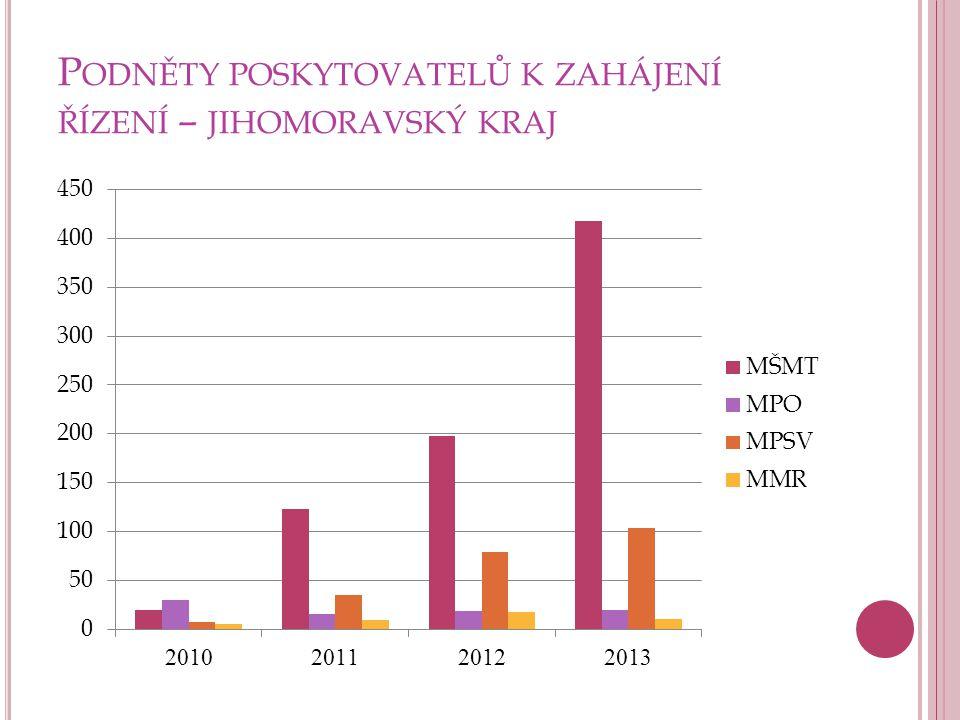 P OCHYBENÍ PŘI VÝBĚROVÉM ŘÍZENÍ V RÁMCI KONTROLNÍ ČINNOSTI – JIHOMORAVSKÝ KRAJ 2013