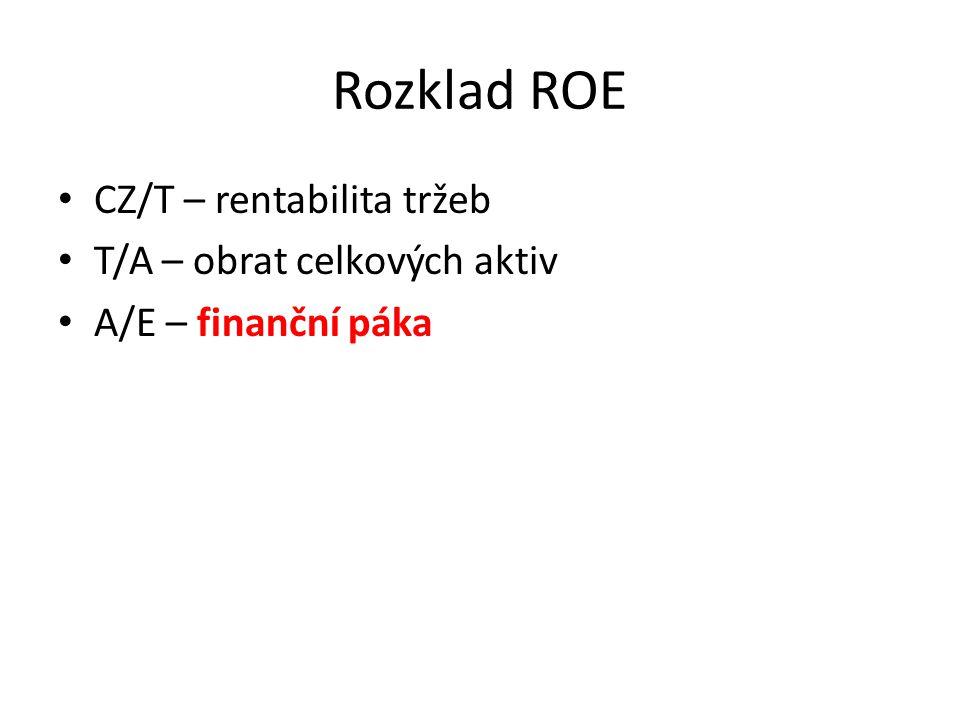 Rozklad ROE • CZ/T – rentabilita tržeb • T/A – obrat celkových aktiv • A/E – finanční páka