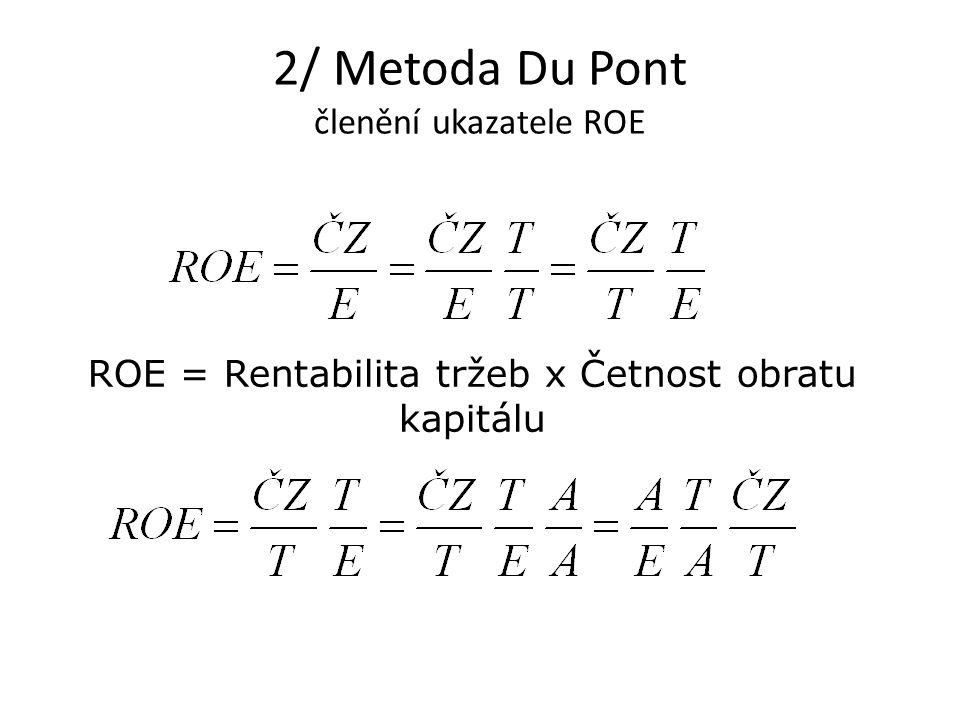 2/ Metoda Du Pont členění ukazatele ROE ROE = zisk po zdanění / vlastní kapitál Hodnota by neměla klesnout pod 10%, vynikající je 20% - ročního zhodnocení vlastního kapitálu