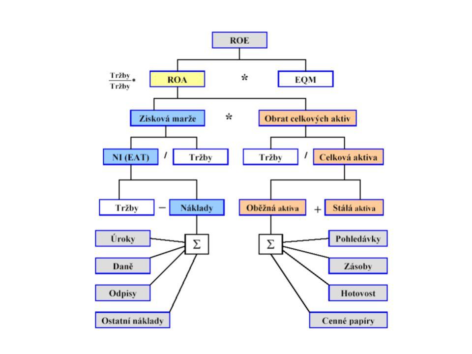 Rozklad Du Pont • Levá strana diagramu odvozuje ziskovou marži.