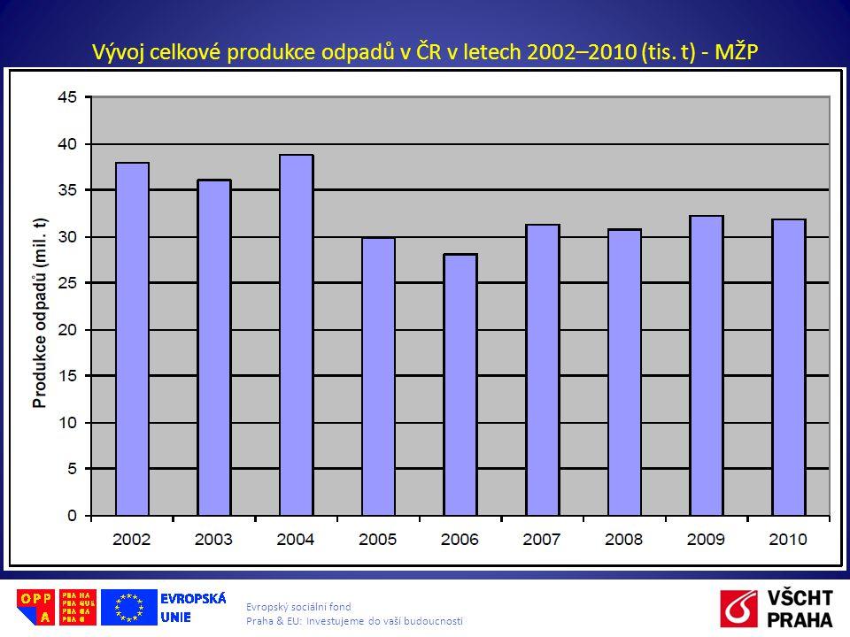 Evropský sociální fond Praha & EU: Investujeme do vaší budoucnosti Vývoj celkové produkce odpadů v ČR v letech 2002–2010 (tis.