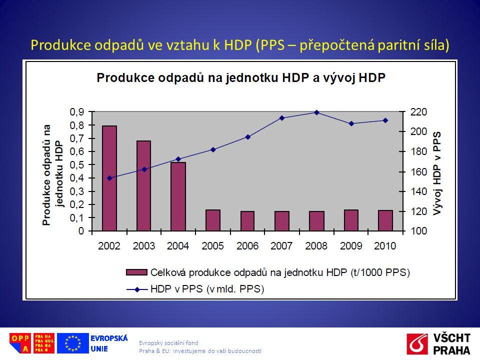 Evropský sociální fond Praha & EU: Investujeme do vaší budoucnosti Produkce odpadů ve vztahu k HDP (PPS – přepočtená paritní síla)