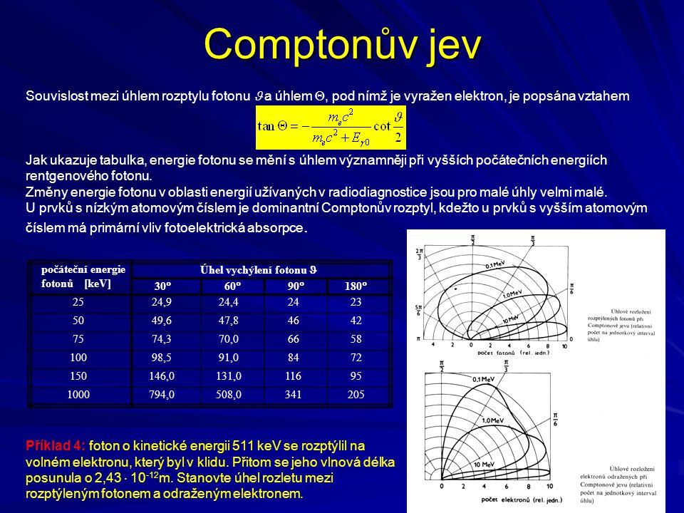 Comptonův jev Souvislost mezi úhlem rozptylu fotonu  a úhlem , pod nímž je vyražen elektron, je popsána vztahem Jak ukazuje tabulka, energie fotonu
