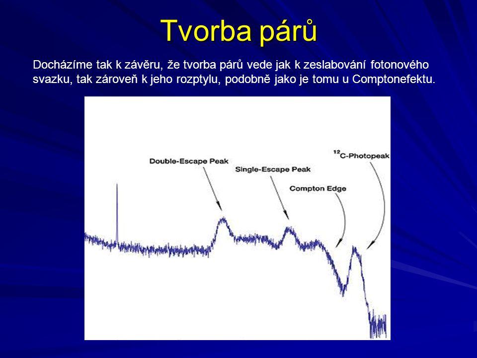 Tvorba párů Docházíme tak k závěru, že tvorba párů vede jak k zeslabování fotonového svazku, tak zároveň k jeho rozptylu, podobně jako je tomu u Compt