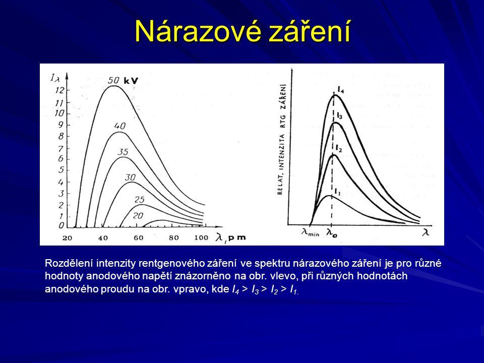 Nárazové záření Rozdělení intenzity rentgenového záření ve spektru nárazového záření je pro různé hodnoty anodového napětí znázorněno na obr. vlevo, p