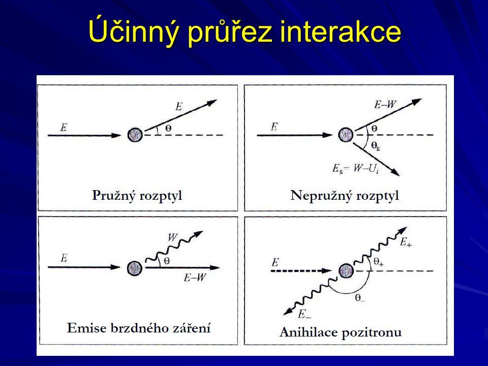 Makroskopický účinný průřez interakce Makroskopický totální účinný průřez interakce n i je počet atomů i v jednotce objemu