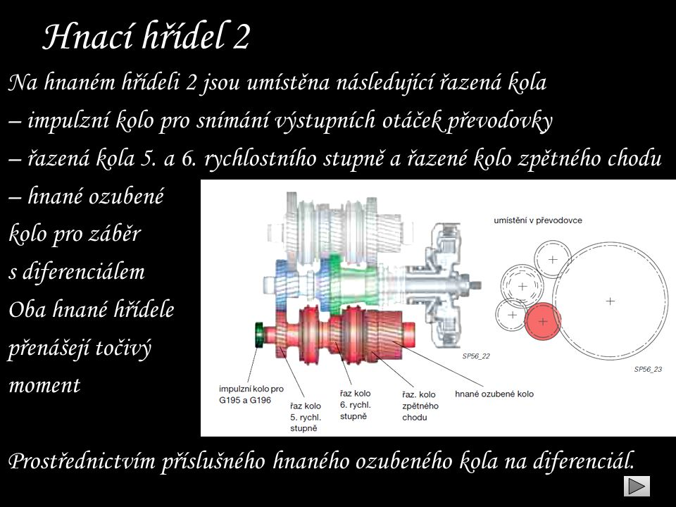 Hnací hřídel 2 Na hnaném hřídeli 2 jsou umístěna následující řazená kola – impulzní kolo pro snímání výstupních otáček převodovky – řazená kola 5. a 6