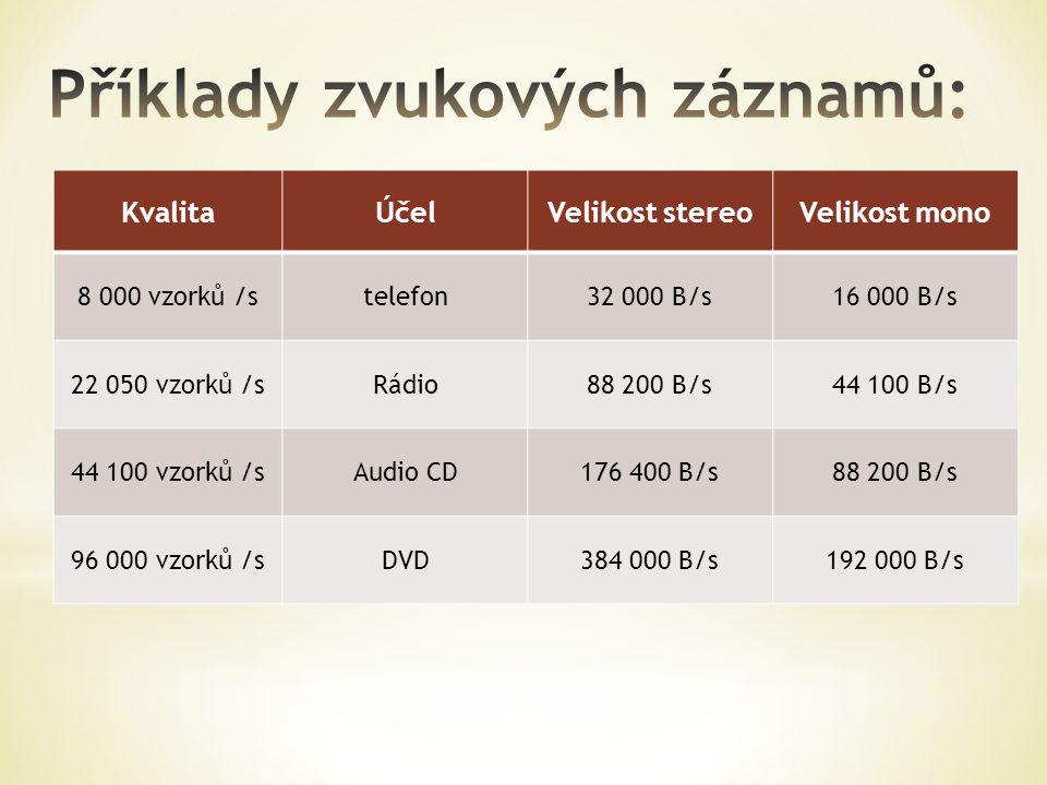 KvalitaÚčelVelikost stereoVelikost mono 8 000 vzorků /stelefon32 000 B/s16 000 B/s 22 050 vzorků /sRádio88 200 B/s44 100 B/s 44 100 vzorků /sAudio CD1