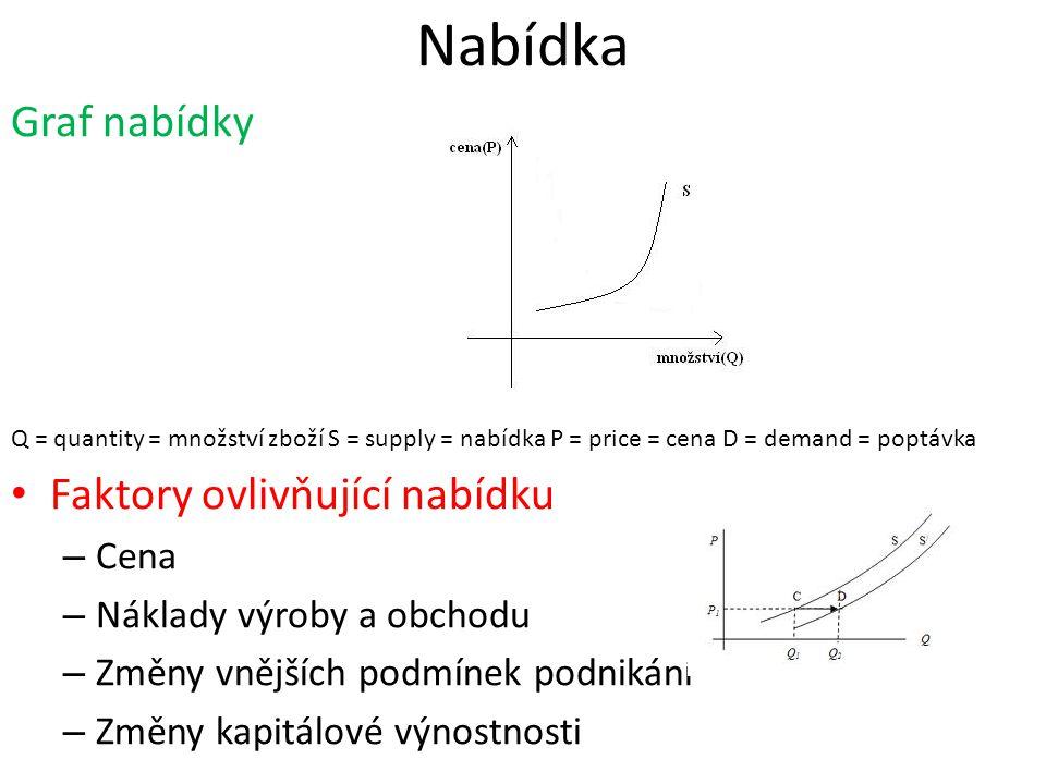 Nabídka Graf nabídky Q = quantity = množství zboží S = supply = nabídka P = price = cena D = demand = poptávka •F•Faktory ovlivňující nabídku –C–Cena