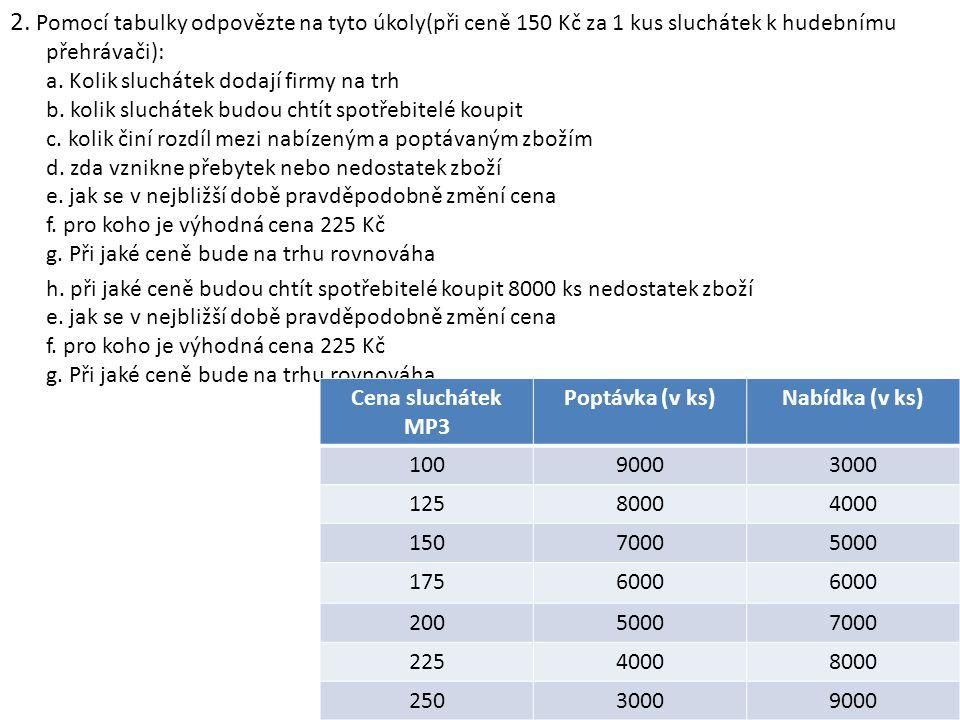 2. Pomocí tabulky odpovězte na tyto úkoly(při ceně 150 Kč za 1 kus sluchátek k hudebnímu přehrávači): a. Kolik sluchátek dodají firmy na trh b. kolik