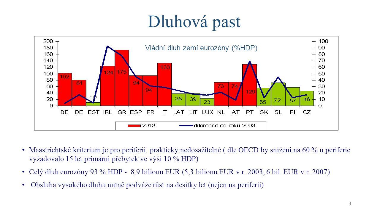 • Euro vždy bylo politickým nikoli ekonomickým projektem • Ohledně ekonomických podmínek vytvoření eura nepanovala shoda, Maastrichtská kriteria byla kompromisem • Německo, Nizozemí – napřed dostatečná konvergence ekonomik a hospodářských politik, pak společná měna kurzů • Francie, Itálie, Belgie - společná měna povede ke konvergenci a sblížení hospodářské politiky automaticky • Realita prokázala oprávněnost prvního názoru – společnou měnou mohou platit země při splnění podmínek • Obdobné ekonomické a cenové úrovně • Obdobného přístupu k veřejným financím a dodržování stanovených pravidel • Pružného trhu práce • Politické elity EU nebyly na krizi připraveny: názorové obraty, bagatelizace problémů, kupování času místo skutečných řešení, nebyl definován postup při platební neschopnosti vlád • Neexistuje mechanismus výstupu z eurozóny Proč se vize nenaplnily .