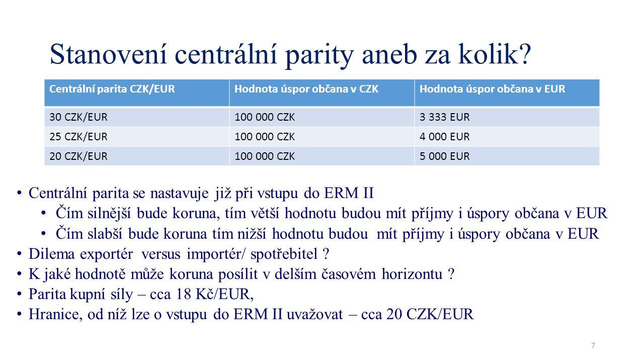 Stanovení centrální parity aneb za kolik? Centrální parita CZK/EURHodnota úspor občana v CZKHodnota úspor občana v EUR 30 CZK/EUR100 000 CZK3 333 EUR